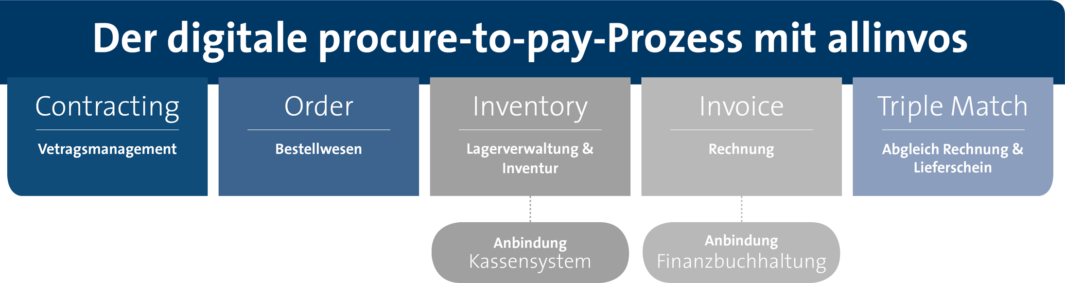 Grafik_procure-to-pay_allinvos-1 About Us
